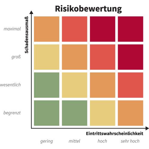 Grafik: Matrix Risikobewertung