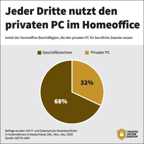 Infografik: Statistik zum Anteil der Homeoffice-Beschäftigten, die den privaten PC für berufliche Zwecke nutzen
